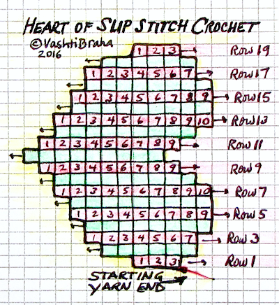 Slip Stitch Hearts Free Pattern charted diagram: each square is a stitch. Right side rows are green, other rows are pink. 19 rows total.